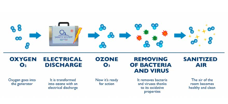 Every Service to get Sanitise with Ozone